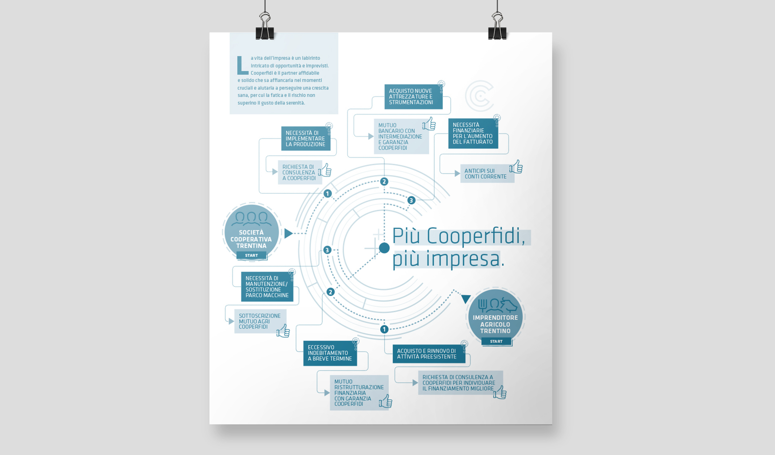 00_poster_cooperfidi_pluscomminucations_trento